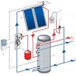 Комплекты солнечных водонагревательных установок Solar Led  200 л